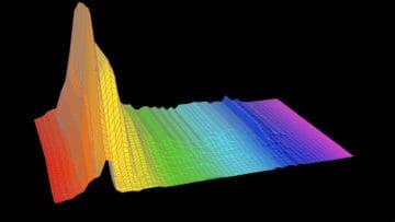 Frequenzbereiche Equalizer