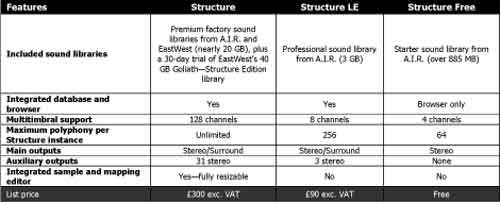 Digidesign Structure, Structure LE, Structure Free Uebersicht