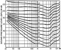 Kurven gleicher Lautstärke