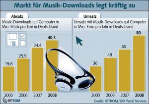 2008: Musik-Downloads in Deutschland für 80 Millionen Euro
