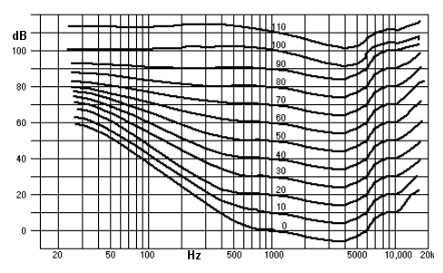 Fletcher-Munson-Kurve – Kurve gleicher Lautheit