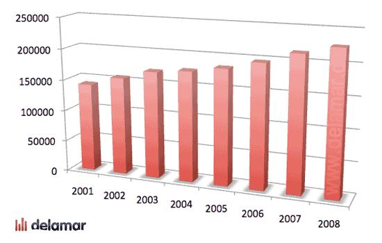 Gesamtangebot an Pop- und Klassikalben 2001-2008