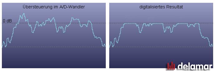 Übersteuerungen im AD-Wandler werden zu 0 dBFS-Ketten