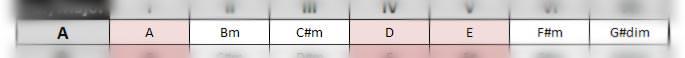 Die neue Tonart/Zeile in der Tabelle suchen