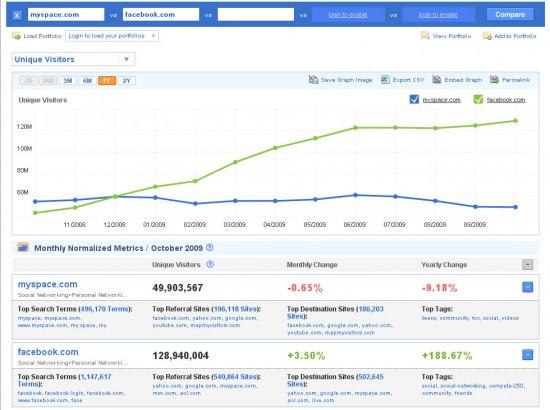 Soziale Netzwerke für Musiker: MySpace vs. Facebook in compete.com