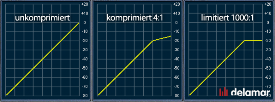 Unterschied zwischen Kompressor Limiter und Leveler