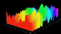 3D Frequenzanalyse beim Audio Mastering Workshop