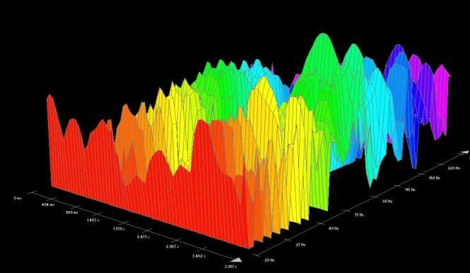3D Frequenzanalyse beim Audio Mastering Workshop
