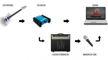 Reamping mit DI-Box