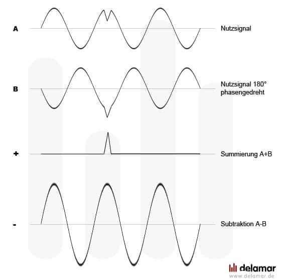 Summierung bzw. Subtraktion bei symmetrischer Übertragung