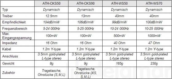 Audio-Technica ATH-CKS50, ATH-CKS90, ATH-WS50 & ATH-WS70 Kopfhörer / Ohrhörer