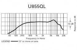 Audio-Technica U855QL Frequenzgang