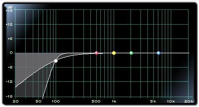 Filter Typ High-Pass Filter / Low-Cut-Filter / Hochpassfilter