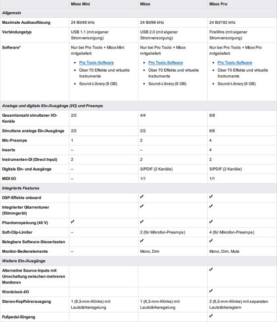 Avid Mbox - Vergleich