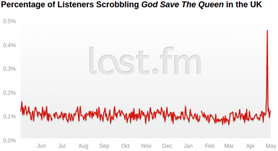last.fm - God Save The Queen