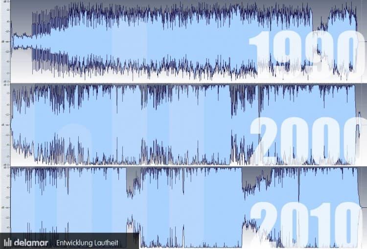 Loudness War - Entwicklung im Lautheitskrieg