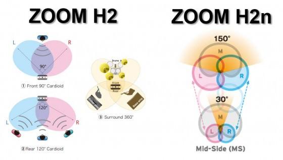 ZOOM H2n Richtcharakteristiken