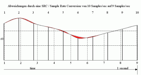 Mastering Tutorial Sample Rate Conversion