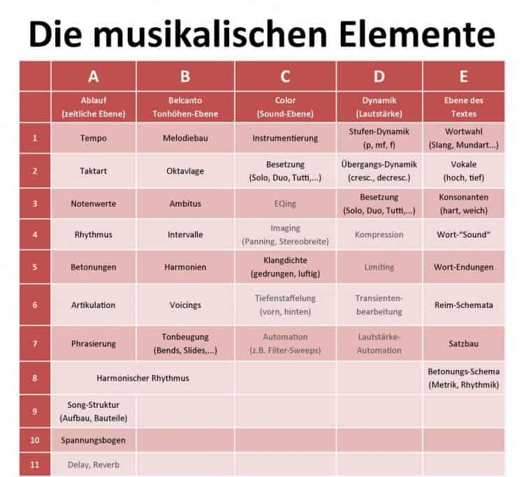 Die musikalischen Elemente - Songwriting Grundlagen