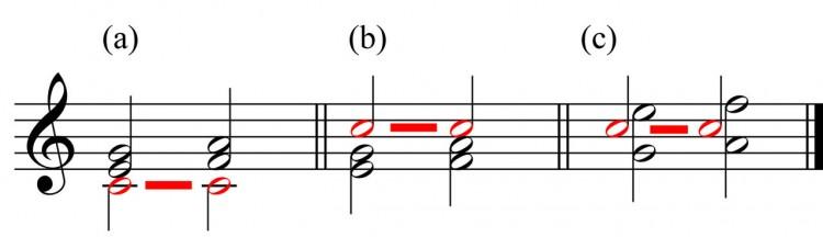 Harmonien - Vollkommene Verbindung - Songwriting Grundlagen
