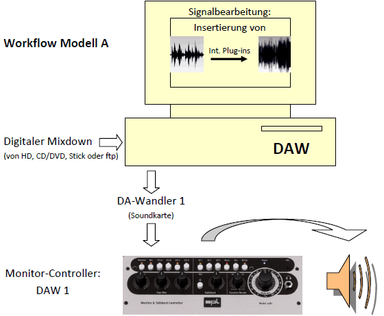Audio Mastering Workshop - Workflow-Modell A
