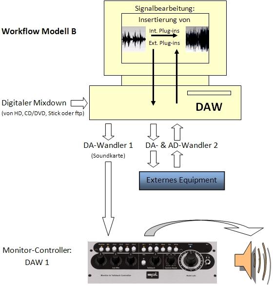 Audio Mastering Workshop - Workflow-Modell B