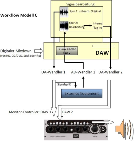 Audio Mastering Workshop - Workflow-Modell C
