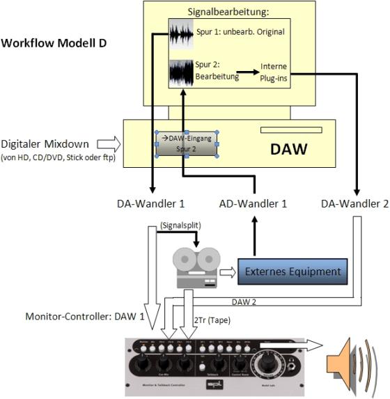 Audio Mastering Workshop - Workflow-Modell D
