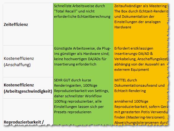 Audio Mastering Workshop - Workflow-Modelle - Gegenüberstellung