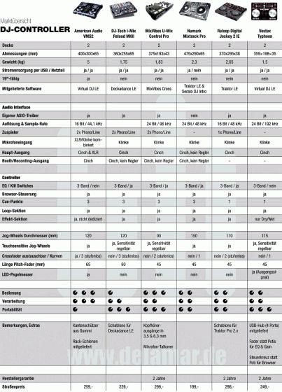 DJ Controller Vergleich, Test & Marktübersicht