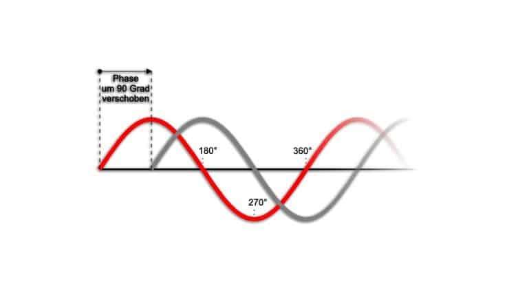 Phasenverschiebung - Damit Du weißt, was Phase ist