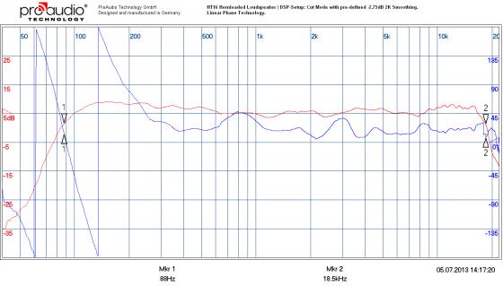 Exemplarisch der Frequenz- und Phasengang des HT16 Topteils im Cut Mode