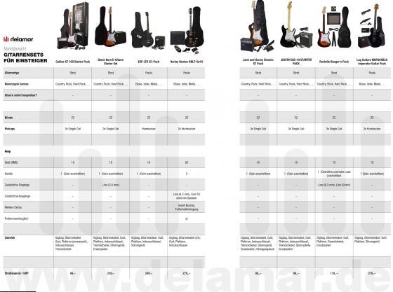 Einsteiger-Sets Gitarre Marktübersicht