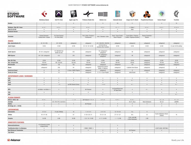 DAW Software Vergleich