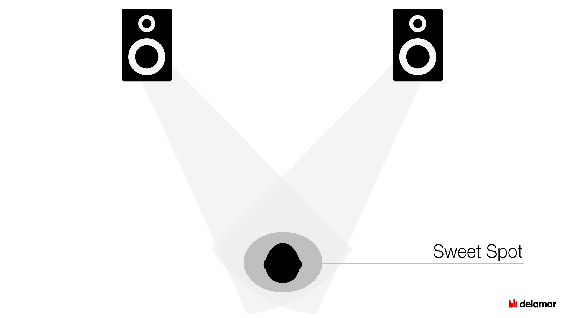 Sweet Spot bei der Lautsprecher-Aufstellung