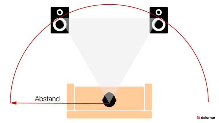 Lautsprecher im Stereodreieck aufstellen