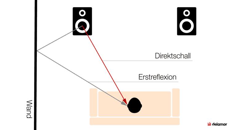 Direktschall vs. Erstreflexionen - Zu beachten bei der Lautsprecher-Aufstellung
