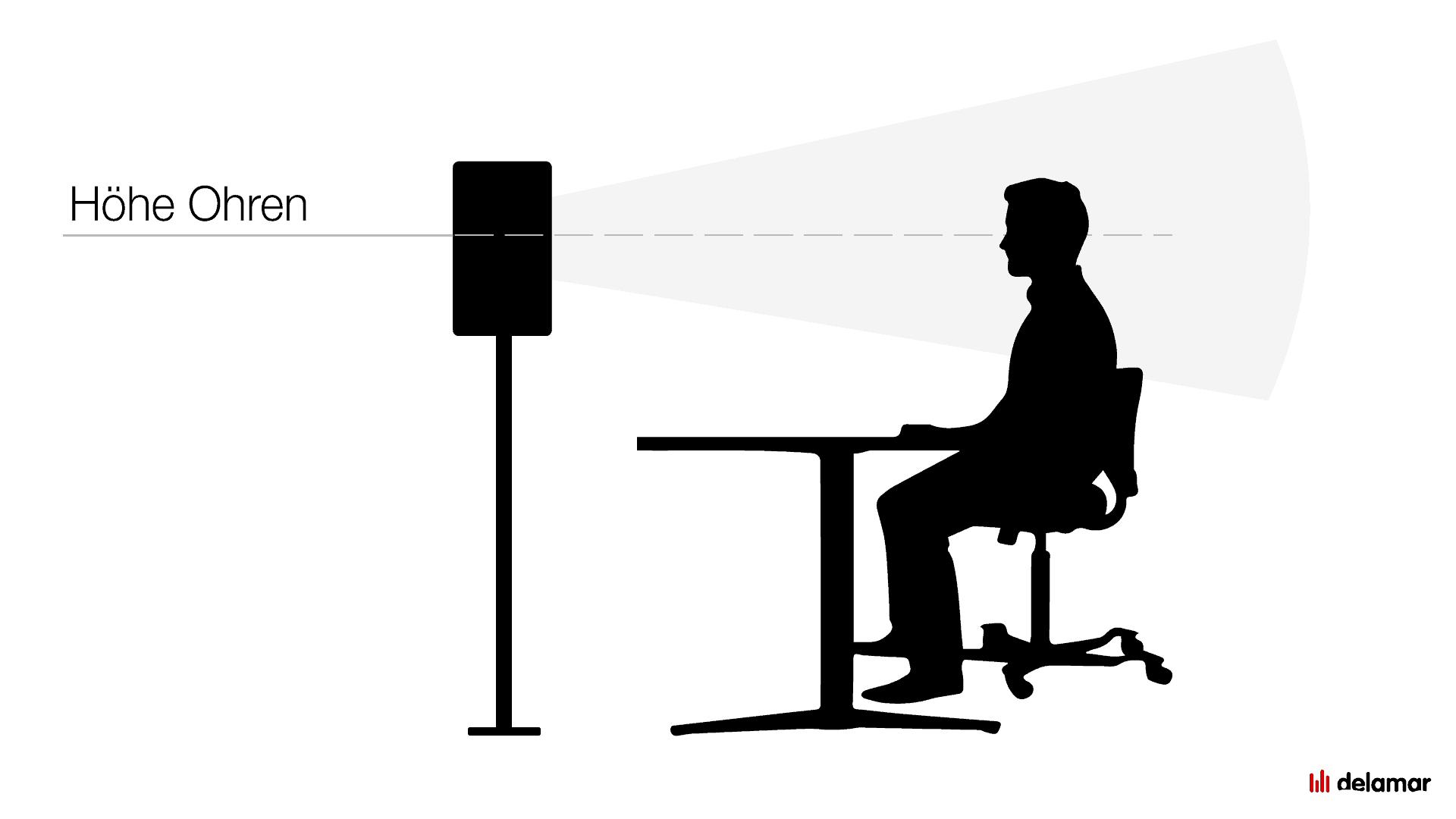 Lautsprecher Aufstellen Richtig Positionieren Aufstellung