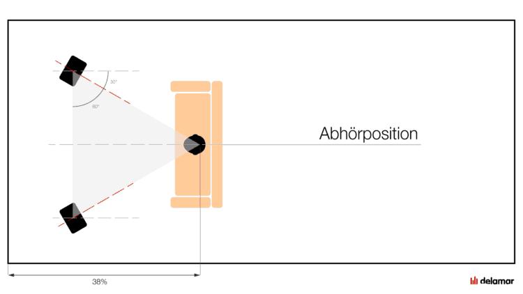 Richtige Positionierung der Lautsprecher im Raum