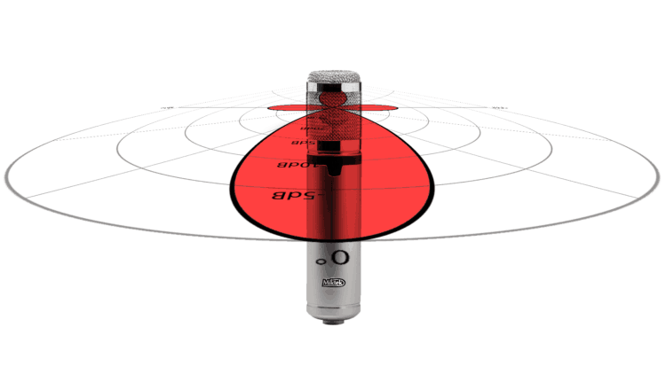 Richtcharakteristik Kondensatormikrofon Tutorial & Video