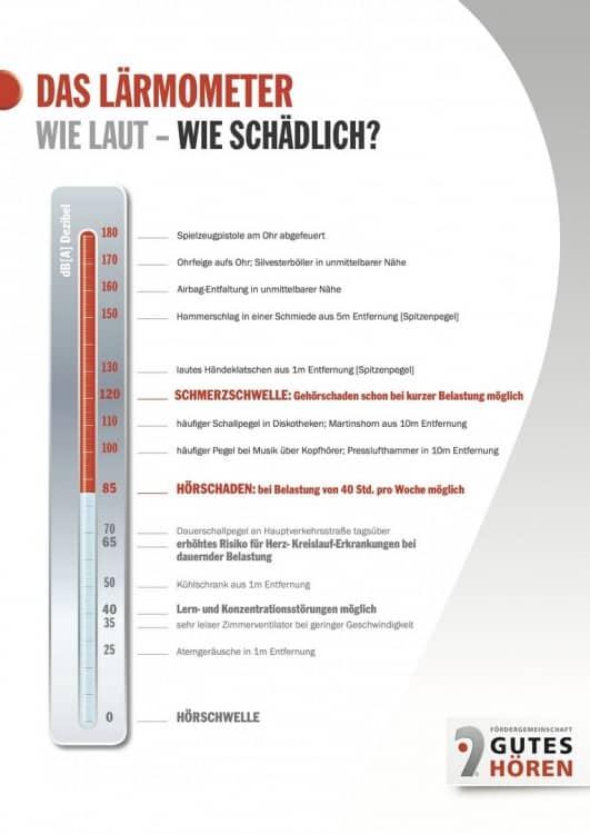 Das Lärmometer - PA-Anlage Aufbau