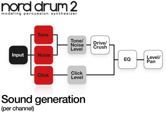 Nord Drum 2 Test - Synthese