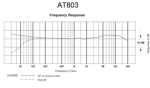 Tonaufnahme am Set III: Mikrofone & Zubehör - Audio-Technica AT803