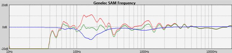 Genelec 8320AWM-Pack Testbericht