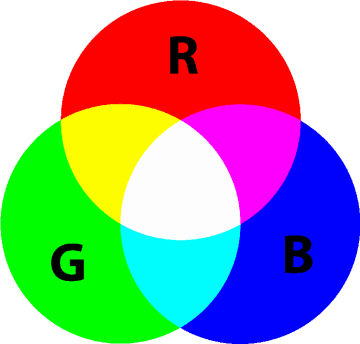 Moving Head Ratgeber - RGB - additiv