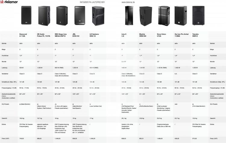 Marktübersicht PA-Lautsprecher - Vergleichstabelle
