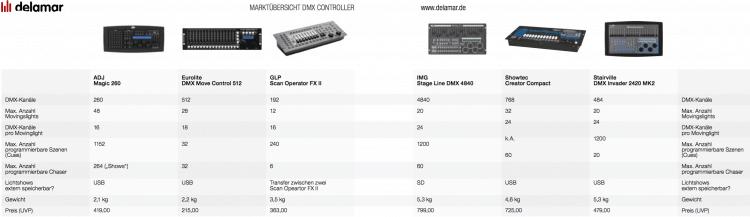 DMX-Controller Vergleich - delamar
