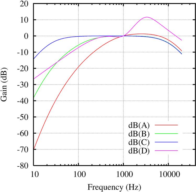 FAQ: dB, dBFS, dB(A) & Co. – Das Dezibel und seine Bezugsgrößen