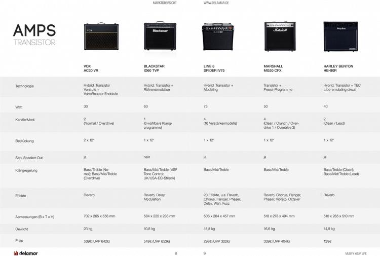Die besten Gitarrenverstärker bis 1.000 Euro