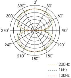 Royer R-122 MKII Testbericht
